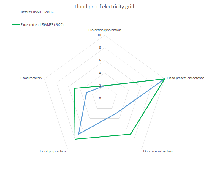 Flood proof electricity grid web final.png