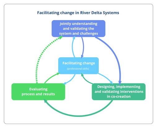 Facilitating River Delta Development.png